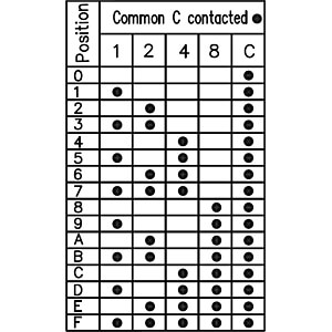 Print-Codierschalter BCD 3+3 RND COMPONENTS RND 210-00087