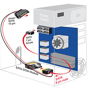 SATA 6 Gb/s Buchse + SATA Strom Stecker auf SATA Stecker, 30 cm DELOCK 84945