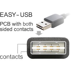 USB 2.0 Kabel, EASY A Stecker auf Mini B Stecker, 1 m, weiß DELOCK 85157