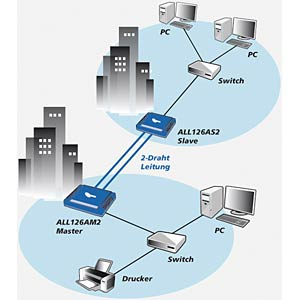 Allnet ALL126AS2 VDSL2 slave modem ALLNET ALL126AS3