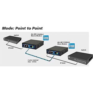 VDSL2 100 Mbit/s Mini Modem Master / Slave ALLNET ALL-MC115-VDSL2