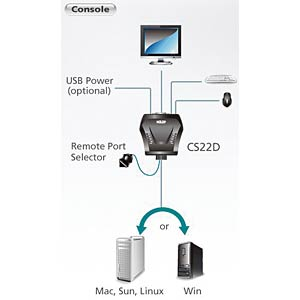 2 Port USB cable KVM, USB and DVI ATEN CS22D