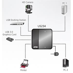 USB 3.0-Peripheriegeräte-Switch mit 2 Ports ATEN US234-AT