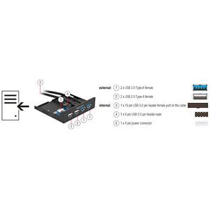 3.5 Front Panel > 2x USB 3.0 + 2x USB 2.0 DELOCK 63993