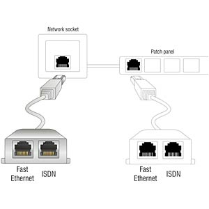 RJ45 Port Doppler 1x  > 1xEthernet, 1x ISDN DELOCK 65441