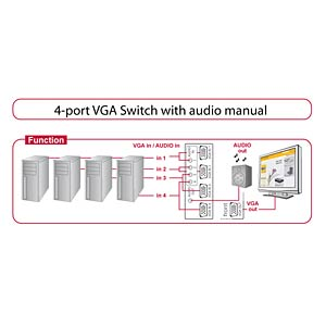 Switch, 4-Port VGA mit Audio, manuell DELOCK 87636