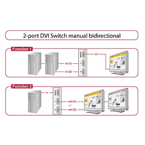 Switch 2-port DVI manual bidirectional DELOCK 87664