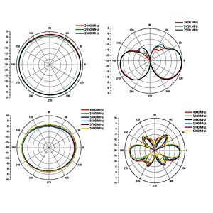 WLAN Antenne, RP-SMA, 2-4 dBi, omnidirekt. DELOCK 88460