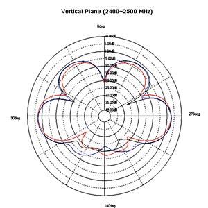 WLAN Antenne, RP-SMA Stecker DELOCK 88900