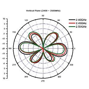 WLAN Antenne, RP-SMA, 4-6 dBi, omnidirekt. DELOCK 88901