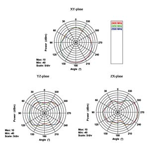 WLAN Antenna, RP-SMA, 7,5-10 dBi, directional DELOCK 88904