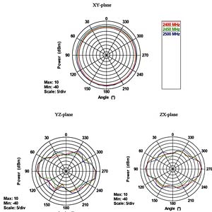 WLAN 802.11 ac/a/b/g/n Ant. RP-SMA 4 ~ 7 dBi DELOCK 88913