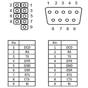 Kabel RS-232 Seriell Pfostenbuchse > DB9 Stecker Belegung 1:1 DELOCK 89900