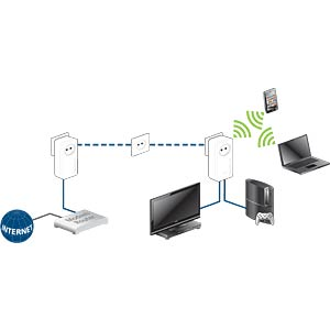 devolo dLAN 1200+ WiFi ac Starter Kit (2 Geräte) DEVOLO 9390