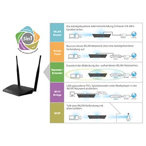 N300 Micro- USB powered 5-in-1 WLAN Router EDIMAX BR-6428NS V4