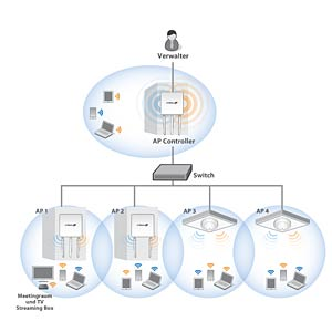 2 x 2 AC PoE acc. point for ceiling mounting EDIMAX CAP1200