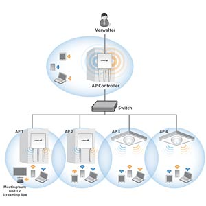 2 x 2 N PoE access point for ceiling mounting EDIMAX CAP300
