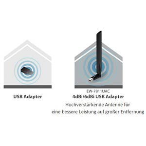 AC600 Dual-Band USB WLAN-Adapter EDIMAX EW-7811UAC