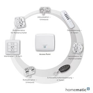 HomeMatic IP Access Point HOMEMATIC IP 140887A0A