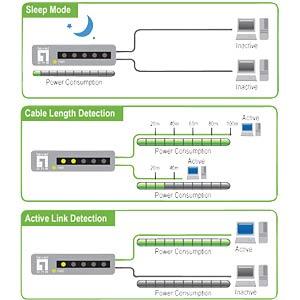 levelone 8 Port Green Gigabit Switch LEVELONE GSW-0807