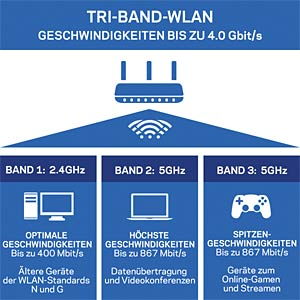 WLAN Router 2.4/5 GHz 2200 MBit/s LINKSYS EA8300