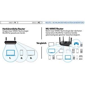 WLAN Router 2.4/5 GHz 2200 MBit/s LINKSYS EA8300