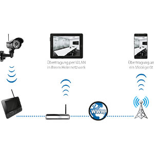 Wireless video system - 1x wireless surveillance camera MEGASAT 0900163