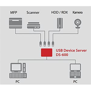 DS-600 USB 3.0 Device Server SILEX TECHNOLOGIE E1335