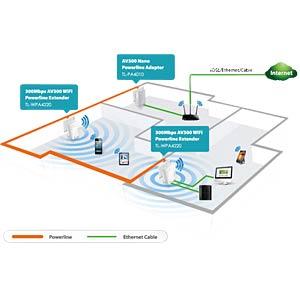 300MBit/s-AV500-WLAN-N-Powerline-Extender Kit TP-LINK TL-WPA4220KIT