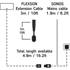1m Extension cable for SONOS (not Play:1) - White FLEXSON FLXP3X1M1011EU