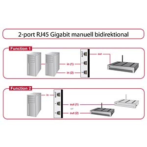 2-Port Gigabit Manueller Ethernet Switch DELOCK 87673