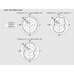 WLAN Antenne, SMA Reverse Stecker DELOCK 88985