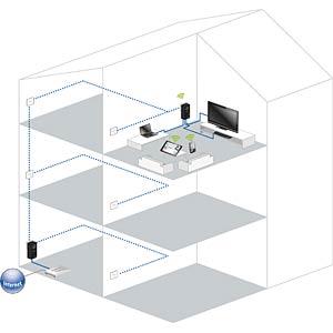 devolo dLAN pro 500 Wireless+ - (1 unit) DEVOLO 9191