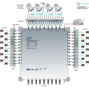 Multischalter, 17 in 24, Kaskadebaustein, basic-line AXING SPU 1724-06