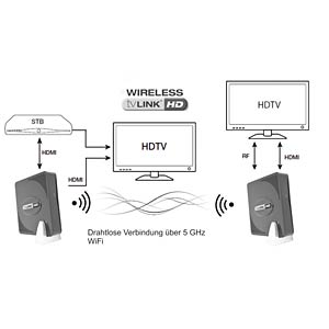Wireless HDMI transmission GLOBAL INVACOM