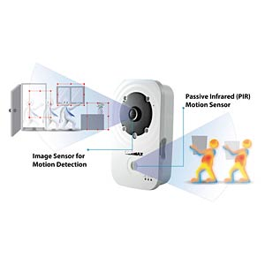 WIFI day and night HD network camera EDIMAX IC3140W