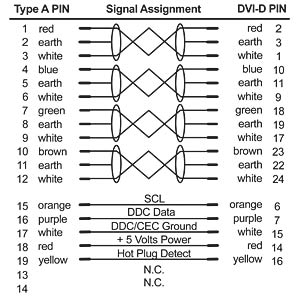 HDMI/DVI-D Kabel, 3,00m FREI