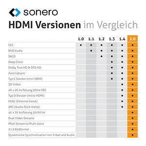 Premium High Speed HDMI Kabel mit Ethernet, 1m SONERO X-PHC000-010