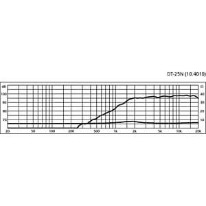 Neodym-Hi-Fi-Hochtöner, 40 W, 8 Ohm MONACOR DT-25N