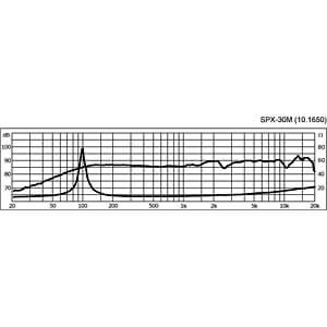 Hi-Fi-Breitbandlautsprecher, 20 W, 8 Ohm MONACOR SPX-30M