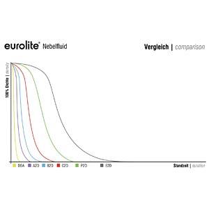 Smoke Fluid A2D Action, für Nebelmaschinen, 5 l EUROLITE 51703742