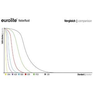 EUROLITE Smoke Fluid -B2D- Basic Nebelfluid 1l EUROLITE 51703750
