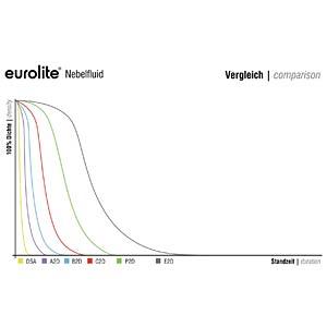 EUROLITE Smoke Fluid -C2D- Standard Nebelfluid 5l STEINIGKE SHOWTECHNIC GMBH 51703798