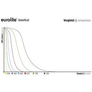 EUROLITE Smoke Fluid -P2D- Profi Nebelfluid 1l STEINIGKE SHOWTECHNIC GMBH 51703830