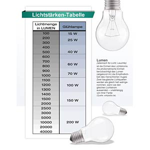 LED-Strahler GU10, 5 W, 350 lm, 3000 K GREENLED 0016