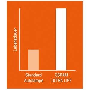 Osram Ultra Life H7 automotive lamp OSRAM 4008321416087