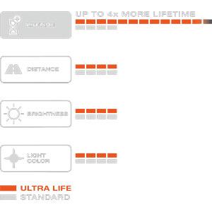 Kfz-Lampe, H4, 2er-Pack, P43t, Ultra Life OSRAM AUTOMOTIVE 64193ULT-HCB