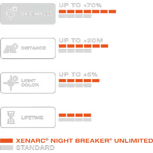 Autolamp, D4S, 2 stuks, P32d-5, Xenarc Night Breaker Unltd OSRAM AUTOMOTIVE 66440XNB-HCB