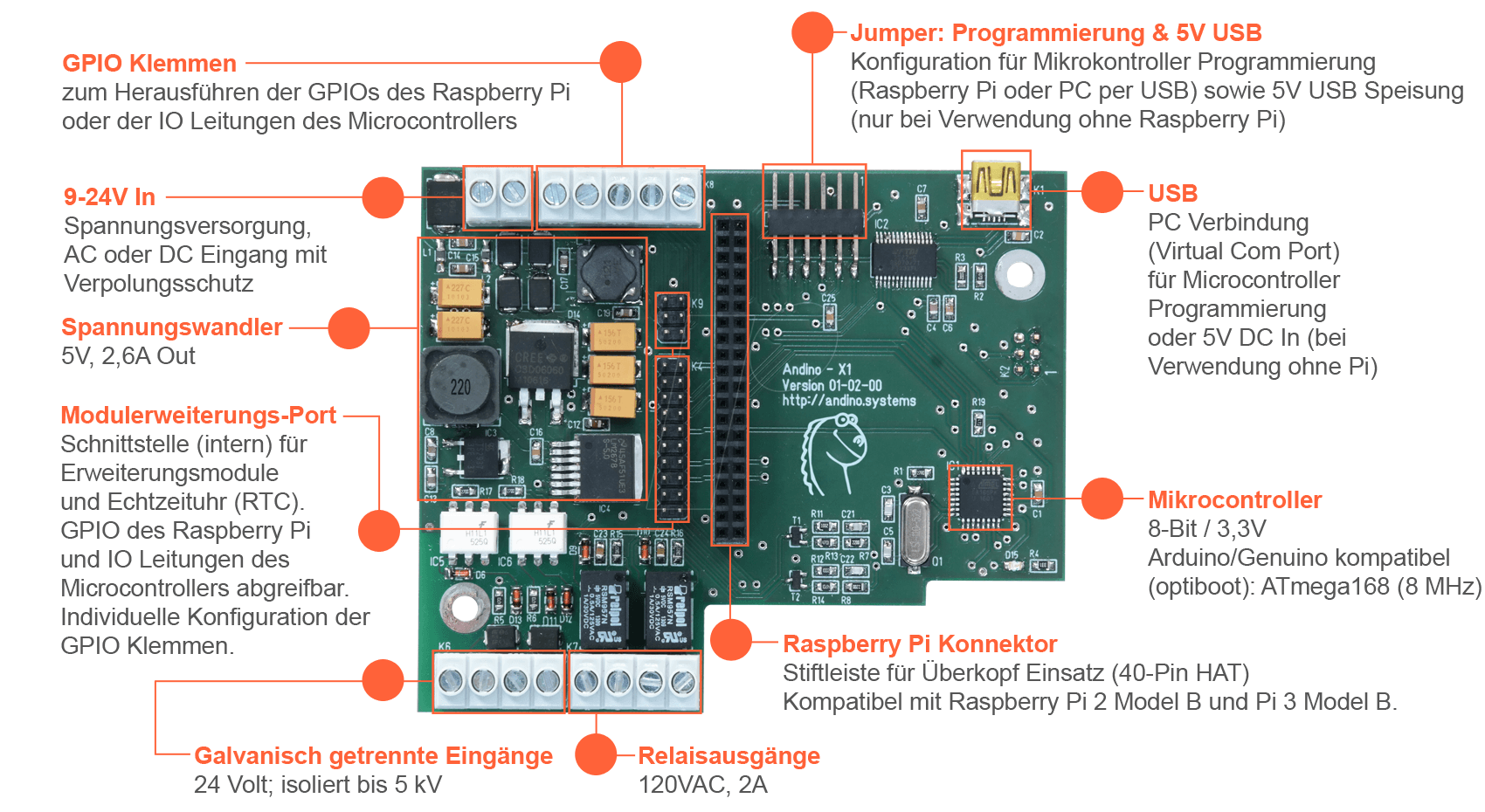 Andino Kit X1 Combines Raspberry Pi Arduino At Circuit Board Clear Systems