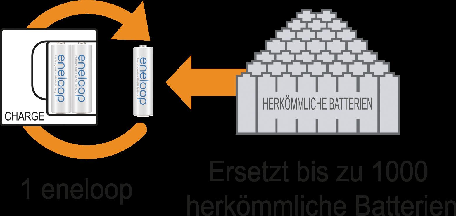 https://cdn-reichelt.de/bilder/web/xxl_ws/D500/ENELOOP4XAA_04.png